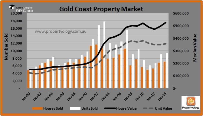 Gold Coast Property Market Outlook 2015 Bmt Insider