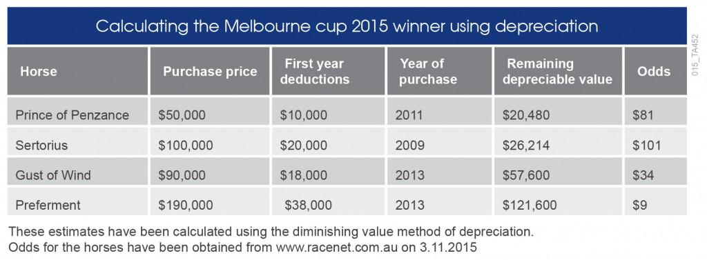 Dates calculator in Melbourne